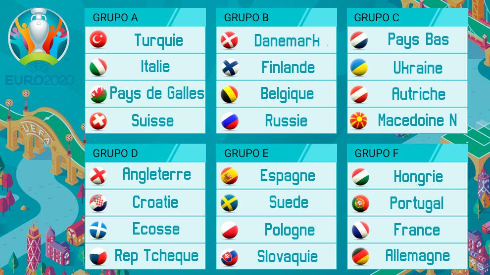 Capture d'écran des groupes de l'Euro 2020 @UEFA
