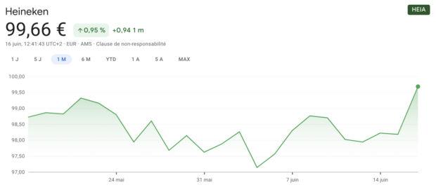 La marque Heineken a explosé en bourse ce mercredi (Sportune.fr)
