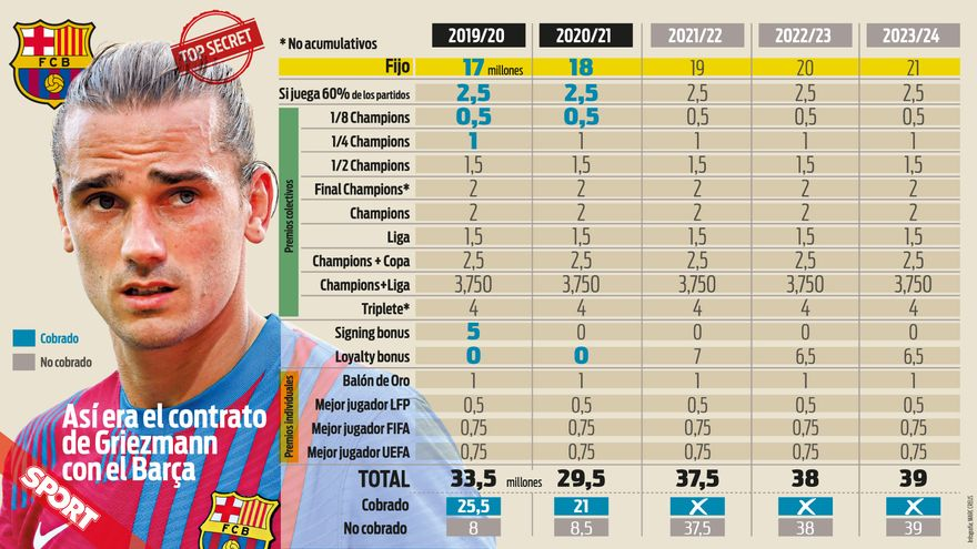 Les chiffres du contrat d'Antoine Griezmann au FC Barcelone (Sport)